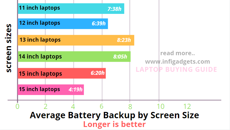 screen size vs battey comparision for best laptop under 40000