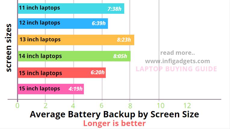 screen size vs battey comparision for best laptop under 40000